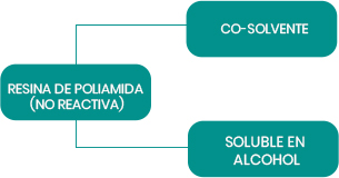 PA Series Polyamide Resins: Non Reactive/Co-Solvent/Alcohol Soluble